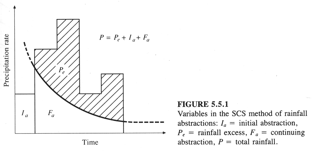 Basic Hydrology – Runoff Curve Numbers
